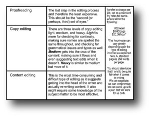 Book Editing Rates | proofreading matters